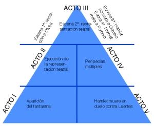 Pirámide Hamlet
